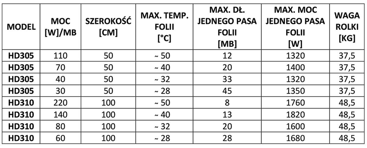 Parametry techniczne folii