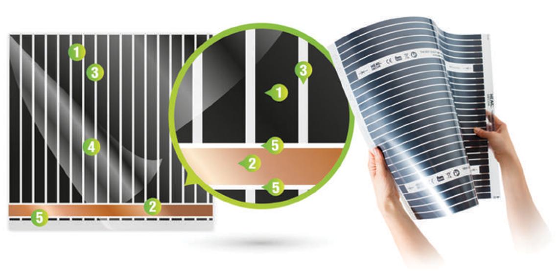 Heat Energia Budowa foli grzewczej na podczerwień